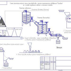 Оборудование Биогазовое-01